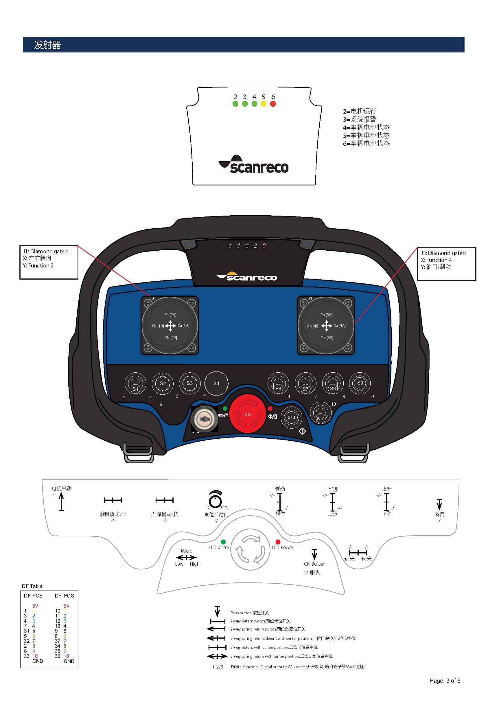 Scanreco remote control